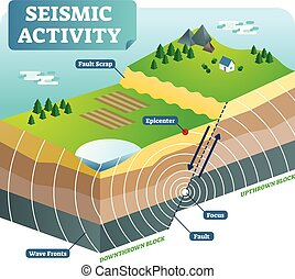 Seismic activity isometric vector illustration with two...