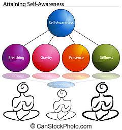 selbst, erreichen, bewusstsein