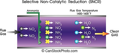 Selective Non-Catalytic Reduction - Wood gas is a syngas...