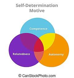 Self determination motive competence autonomy relatedness ...