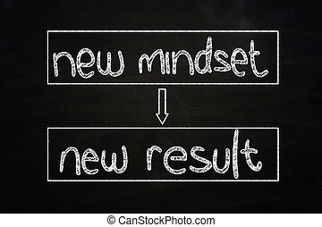 Self Developement Concept - New Mindset New Result, written...