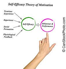 self-efficacy, motivación, teoría