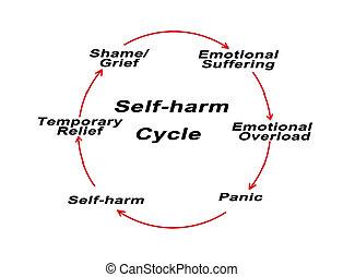 Self -harm Cycle