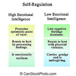 self-regulation, の, 高く, そして, 低い, eq
