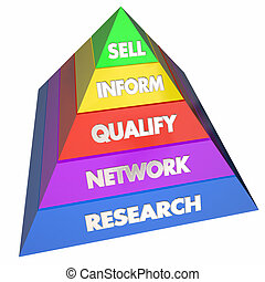 Sell Sales Process Network Customers Pyramid 3d Illustration