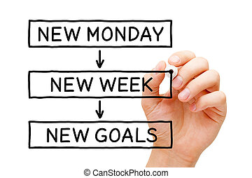 semana, nuevo, lunes, metas