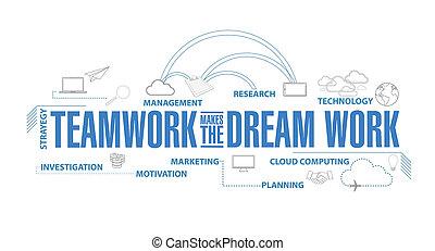 sen, běžet, diagram, kolektivní práce, plán, díla