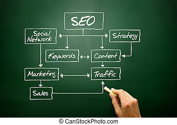 SEO flow chart concept, business strategy