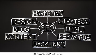 SEO flow chart on blackboard - SEO flow chart made with...
