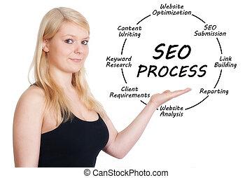seo, processus, concept