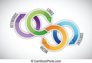 seo scheme diagram illustration design over a white background