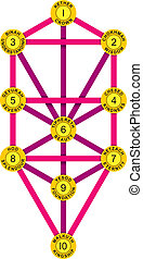 Sephirot and Tree of Life Magenta - Tree of Life with the...