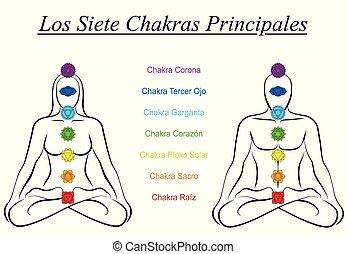 sept, femme, couple, commandant, chakras, noms, espagnol, homme