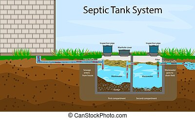 An underground septic tank illustration. Infographic with text descriptions of a Septic Tank. Domestic wastewater. Flat stock vector illustration