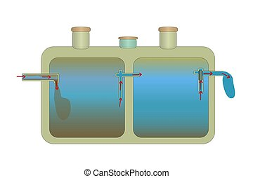 Aeration tank pumping. Domestic scheme of the sewage system. Simple onsite sewage facility. Wastewater treatment. Stock vector illustration