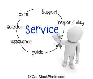 serviço