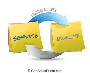 serviço, e, qualidade, negócio, sucesso, modelo, passos
