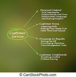 service, caractéristiques, client