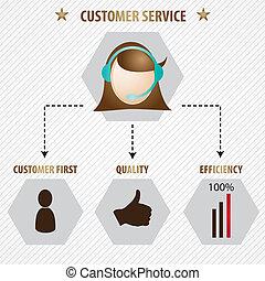 service clientèle, icônes
