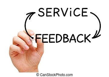 Service Feedback Cycle Concept