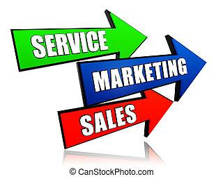 service, marketing, sales in arrows - service, marketing,...