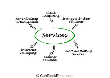 services, il