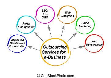 services, outsourcing, e-affaires