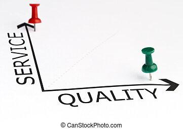 servicio, calidad, gráfico, con, verde, alfiler