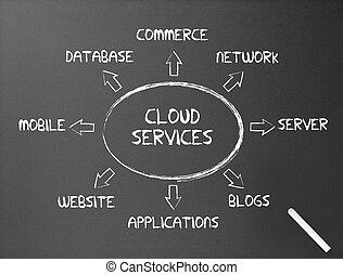 servizi, -, lavagna, nuvola