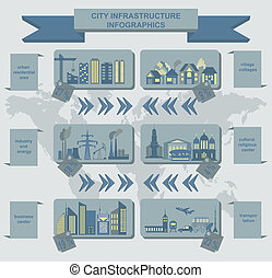 Set of elements infrastructure city