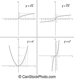 Set of mathematics functions root of X, cube root of X, X...