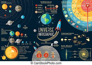 Set of Universe Infographics - Solar system, Planets comparison, Sun and Moon Facts, Space Junk made by man, Big Bang Theory, Galaxies Classification, Milky Way description. Vector illustration