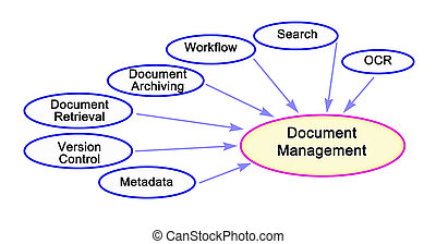 Seven components of Document Management