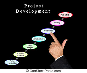 Seven components of Project Development