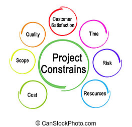 Seven factors that constrain project