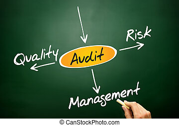 AUDIT - Several possible outcomes of performing an AUDIT,...