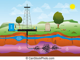 Shale gas - illustration of a drilling extraction hydraulic...