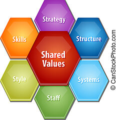 Shared values business diagram illustration - business ...