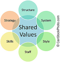 Shared values business diagram - Shared values management...