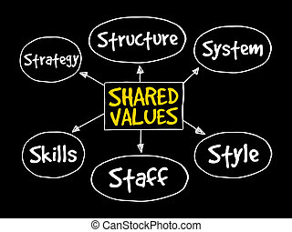 Shared values management business strategy mind map concept