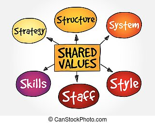 Shared values management