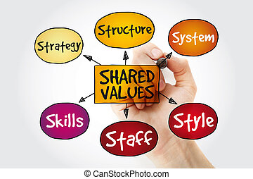Shared values management mind map with marker, business ...