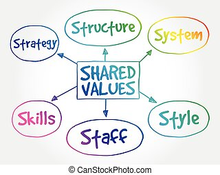 Shared values mind map - Shared values management business ...