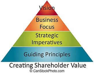 Creating shareholder value pyramid business strategy concept diagram