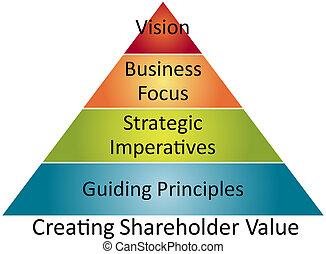 Shareholder value business diagram - Creating shareholder...