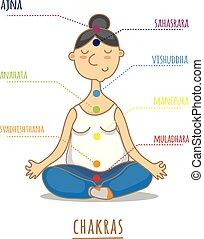 siódemka, yoga., -, chakras, temat, rozmyślanie