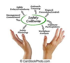 sicherheit, kultur