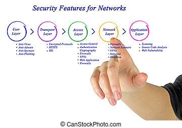 sicurezza, caratteristica, rete