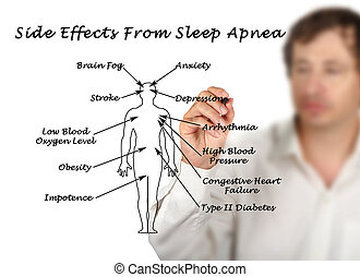 Side Effects From Sleep Apnea