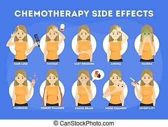 Side effects of chemotherapy set. Patient suffer